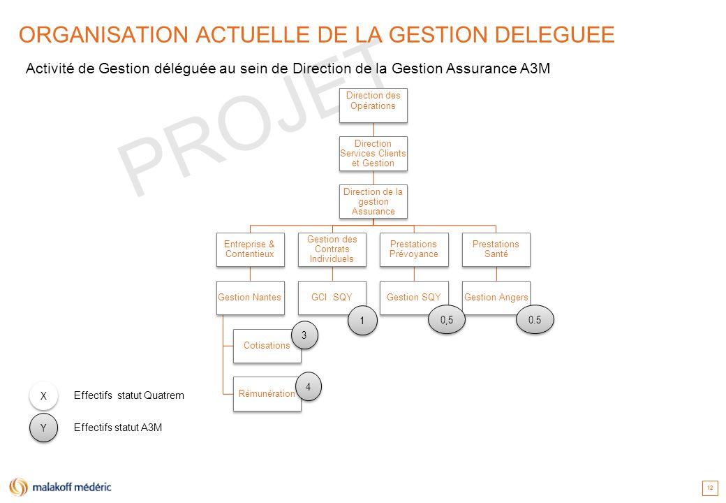 PROJET 12 ORGANISATION ACTUELLE DE LA GESTION DELEGUEE Direction des Opérations Direction Services Clients et Gestion Direction de la gestion Assuranc