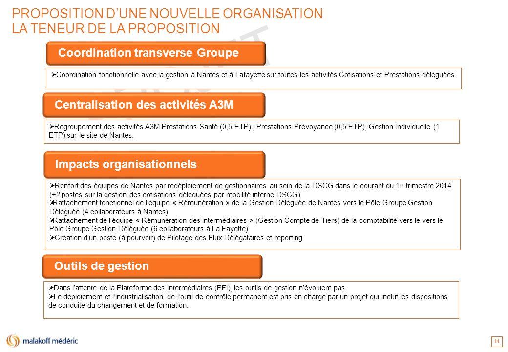 PROJET 14 PROPOSITION DUNE NOUVELLE ORGANISATION LA TENEUR DE LA PROPOSITION Renfort des équipes de Nantes par redéploiement de gestionnaires au sein
