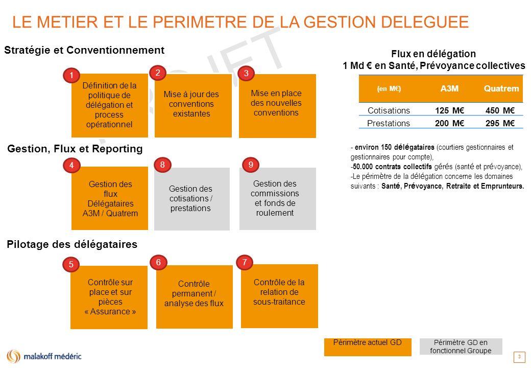 PROJET 14 PROPOSITION DUNE NOUVELLE ORGANISATION LA TENEUR DE LA PROPOSITION Renfort des équipes de Nantes par redéploiement de gestionnaires au sein de la DSCG dans le courant du 1 er trimestre 2014 (+2 postes sur la gestion des cotisations déléguées par mobilité interne DSCG) Rattachement fonctionnel de léquipe « Rémunération » de la Gestion Déléguée de Nantes vers le Pôle Groupe Gestion Déléguée (4 collaborateurs à Nantes) Rattachement de léquipe « Rémunération des intermédiaires » (Gestion Compte de Tiers) de la comptabilité vers le vers le Pôle Groupe Gestion Déléguée (6 collaborateurs à La Fayette) Création dun poste (à pourvoir) de Pilotage des Flux Délégataires et reporting Impacts organisationnels Dans lattente de la Plateforme des Intermédiaires (PFI), les outils de gestion névoluent pas Le déploiement et lindustrialisation de loutil de contrôle permanent est pris en charge par un projet qui inclut les dispositions de conduite du changement et de formation.
