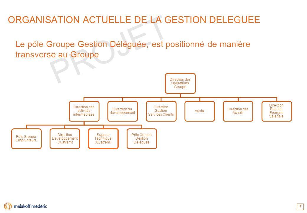 PROJET Direction des Opérations Groupe Direction des activités intermédiées Pôle Groupe Emprunteurs Direction Développement (Quatrem) Support Techniqu