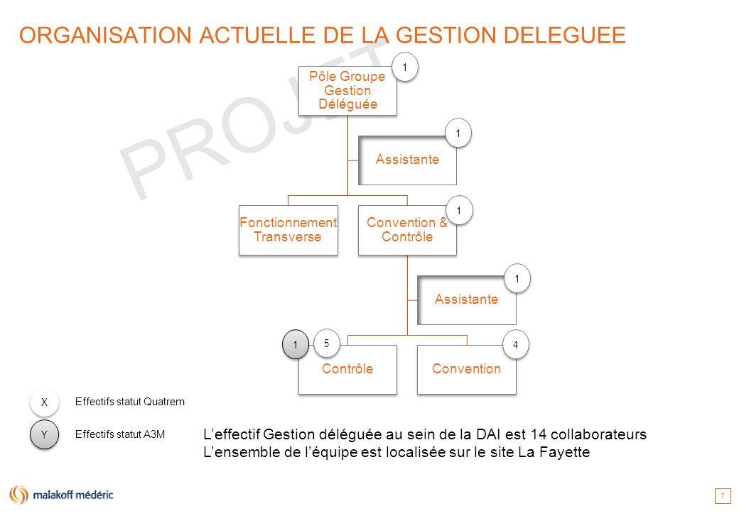 PROJET 7 7 ORGANISATION ACTUELLE DE LA GESTION DELEGUEE Pôle Groupe Gestion Déléguée Convention & Contrôle ConventionContrôle Assistante Fonctionnemen