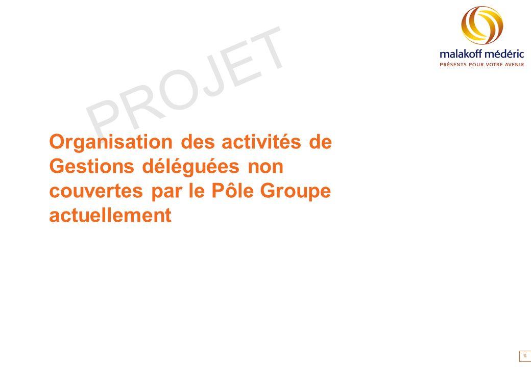 PROJET Organisation des activités de Gestions déléguées non couvertes par le Pôle Groupe actuellement 8