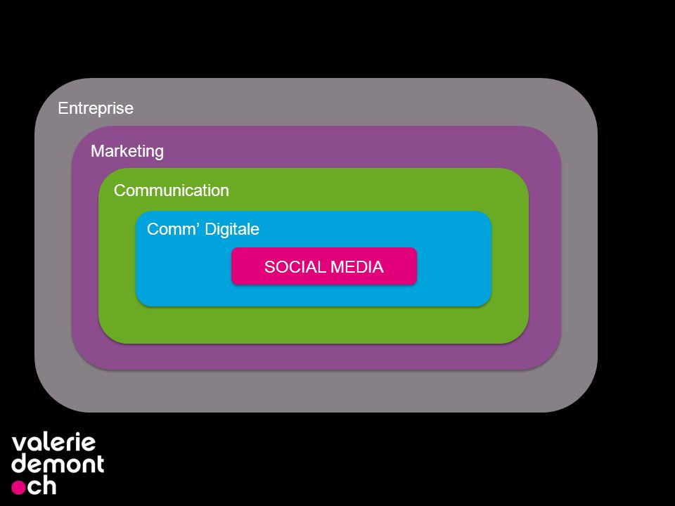 Choisissez votre communication 4 Presse, TV Affichage Marketing direct Publipostage Site Internet E-mailing & Newsletter Adwords Blog et médias sociaux Objectifs .