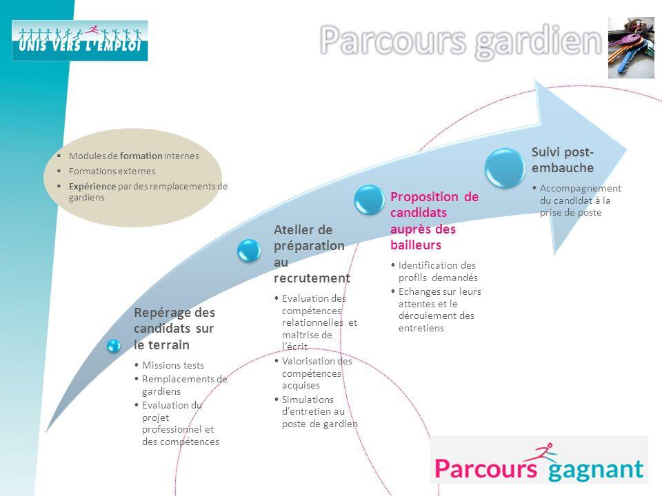 Le site www.parcours-gagnant.fr