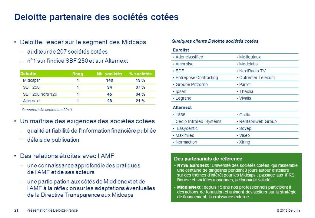 © 2012 Deloitte Deloitte partenaire des sociétés cotées Deloitte, leader sur le segment des Midcaps auditeur de 207 sociétés cotées n°1 sur lindice SB