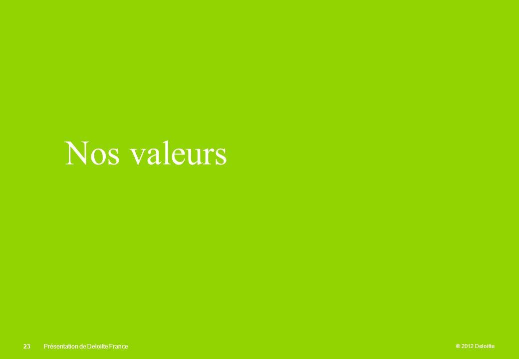 © 2012 Deloitte Nos valeurs 23Présentation de Deloitte France