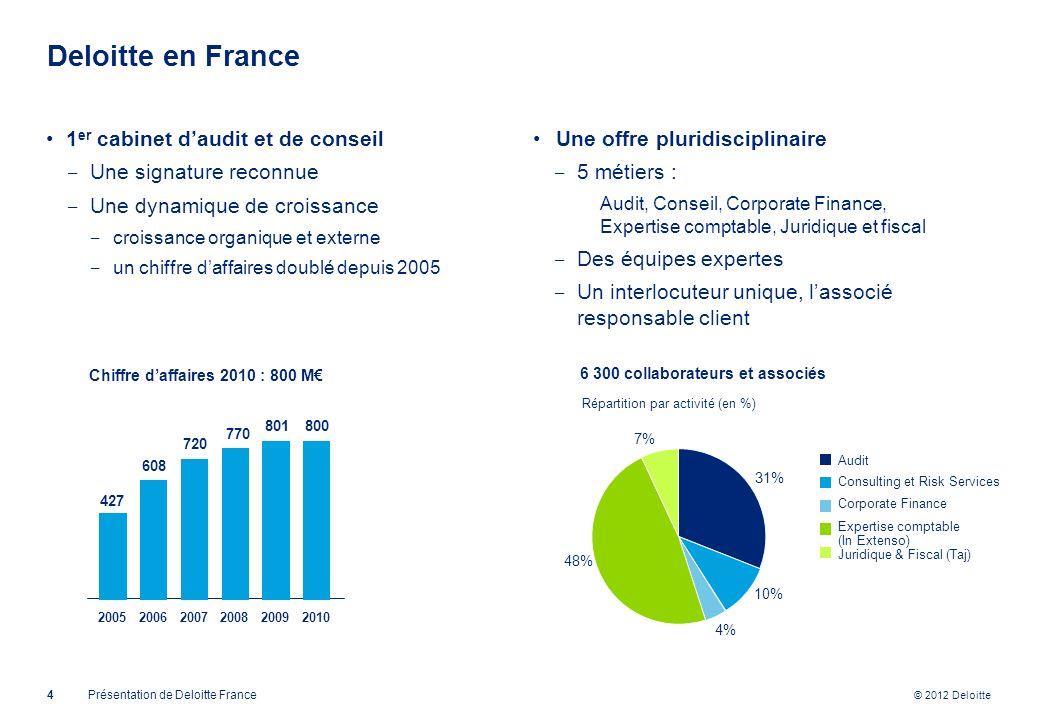© 2012 Deloitte Deloitte en France 1 er cabinet daudit et de conseil Une signature reconnue Une dynamique de croissance croissance organique et extern