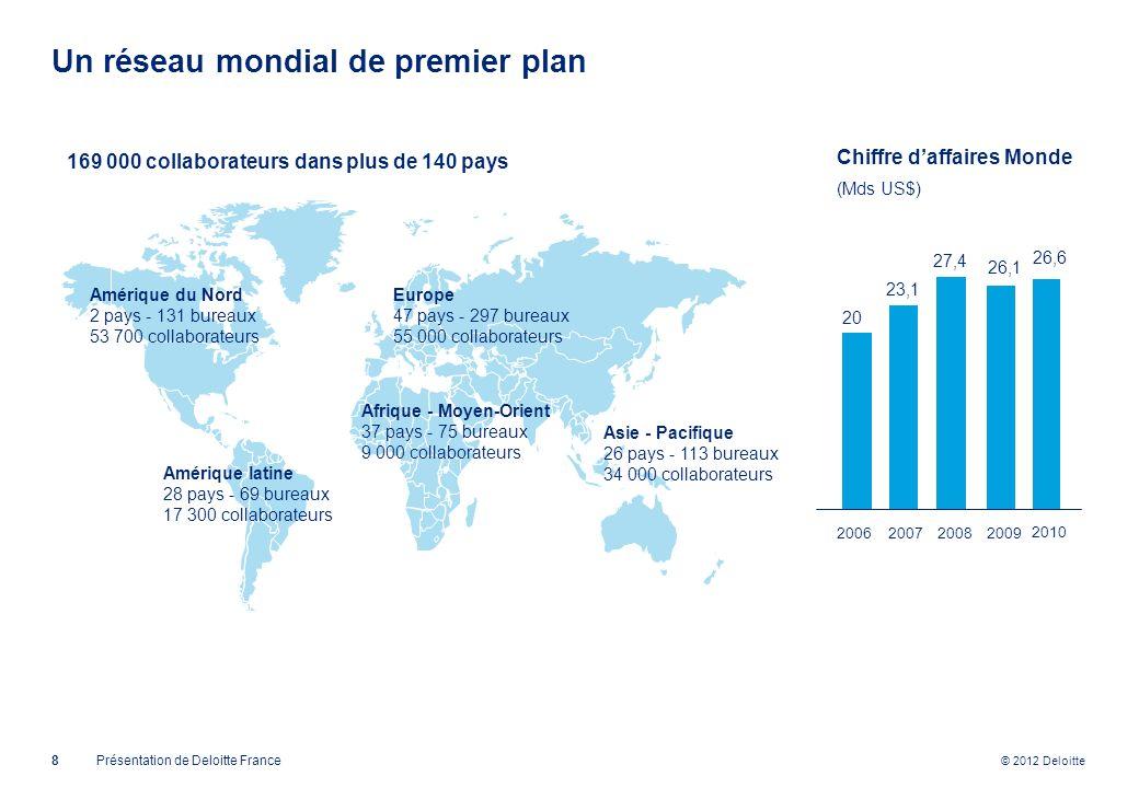 © 2012 Deloitte Amérique du Nord 2 pays - 131 bureaux 53 700 collaborateurs Afrique - Moyen-Orient 37 pays - 75 bureaux 9 000 collaborateurs Europe 47