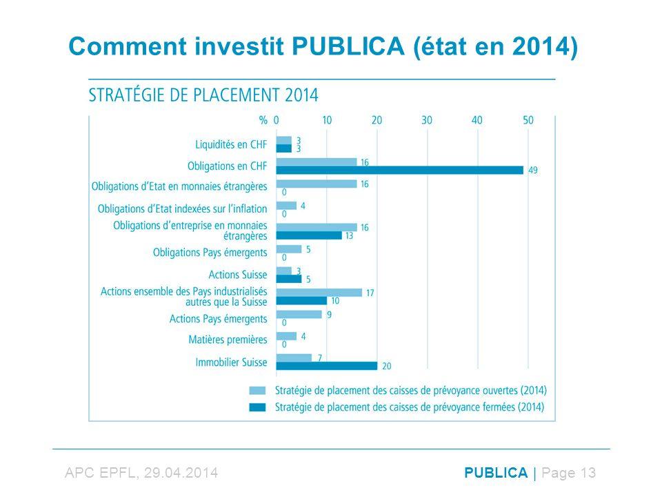 APC EPFL, 29.04.2014PUBLICA | Page 13 Comment investit PUBLICA (état en 2014)