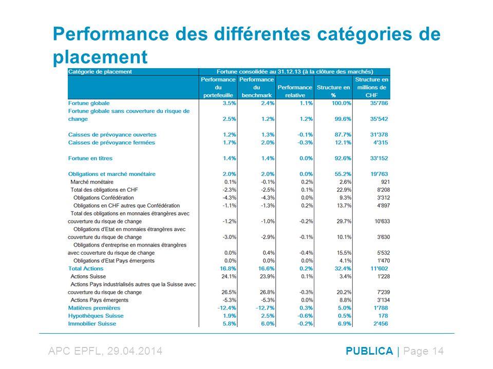Performance des différentes catégories de placement APC EPFL, 29.04.2014PUBLICA | Page 14