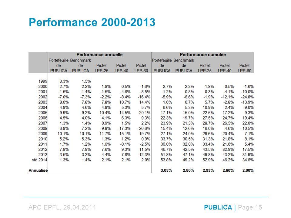 Performance 2000-2013 APC EPFL, 29.04.2014PUBLICA | Page 15
