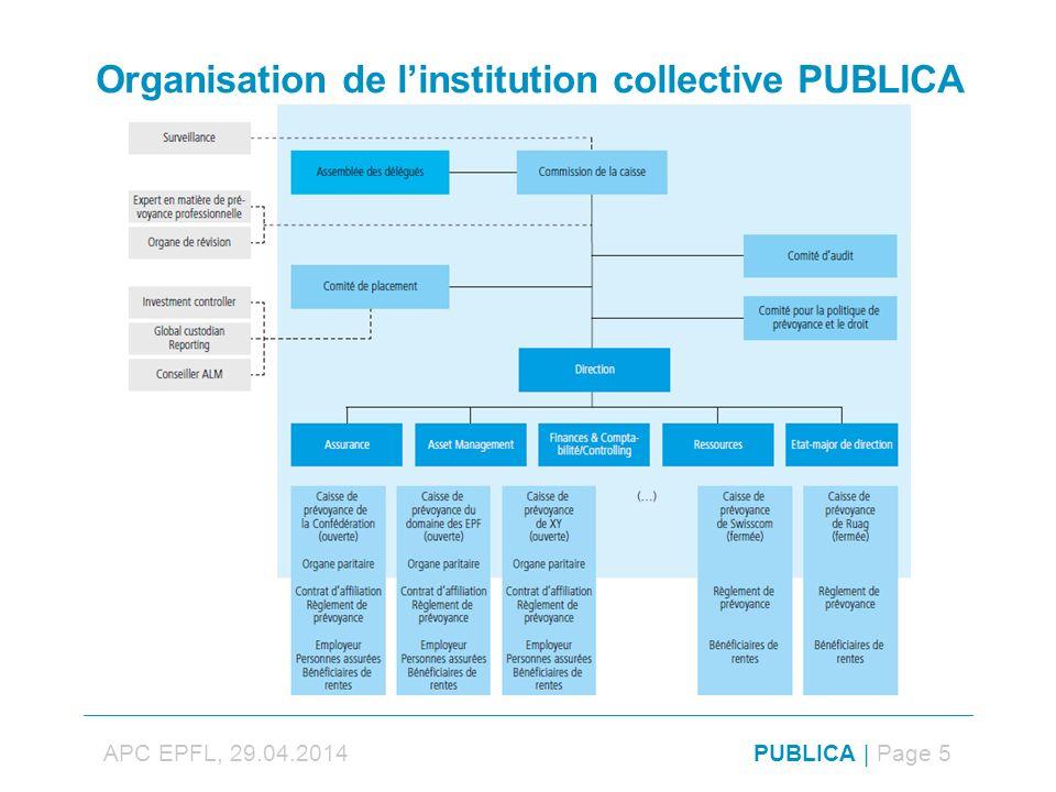 Organisation de linstitution collective PUBLICA PUBLICA | Page 5APC EPFL, 29.04.2014
