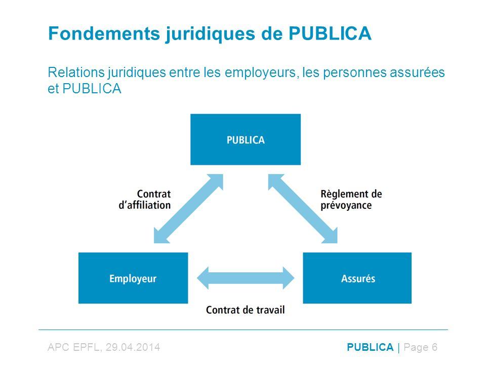 PUBLICA | Page 6 Fondements juridiques de PUBLICA Relations juridiques entre les employeurs, les personnes assurées et PUBLICA