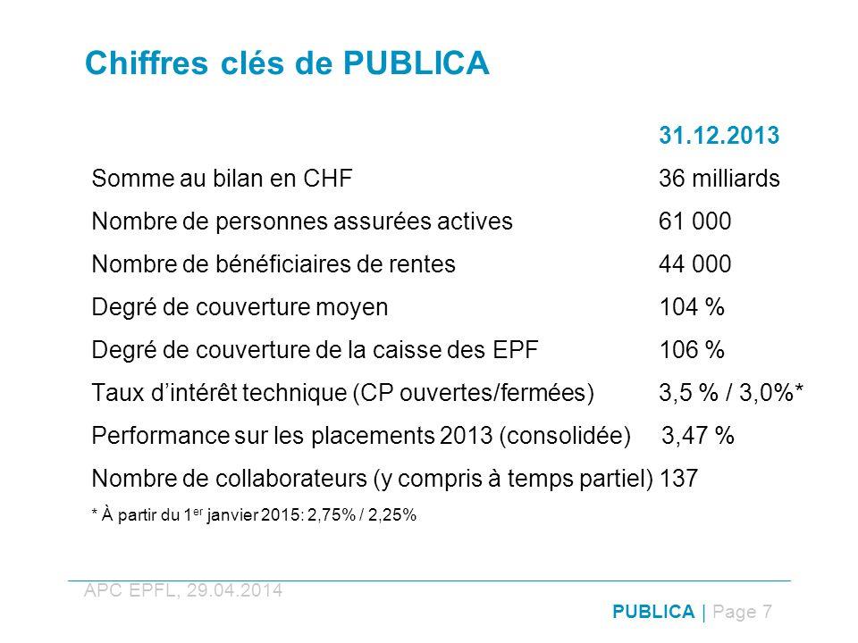 Chiffres clés de PUBLICA 31.12.2013 Somme au bilan en CHF 36 milliards Nombre de personnes assurées actives 61 000 Nombre de bénéficiaires de rentes 44 000 Degré de couverture moyen 104 % Degré de couverture de la caisse des EPF 106 % Taux dintérêt technique (CP ouvertes/fermées) 3,5 % / 3,0%* Performance sur les placements 2013 (consolidée) 3,47 % Nombre de collaborateurs (y compris à temps partiel) 137 * À partir du 1 er janvier 2015: 2,75% / 2,25% PUBLICA | Page 7 APC EPFL, 29.04.2014