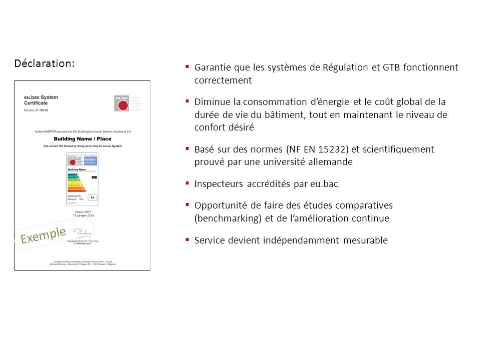 Garantie que les systèmes de Régulation et GTB fonctionnent correctement Diminue la consommation dénergie et le coût global de la durée de vie du bâti
