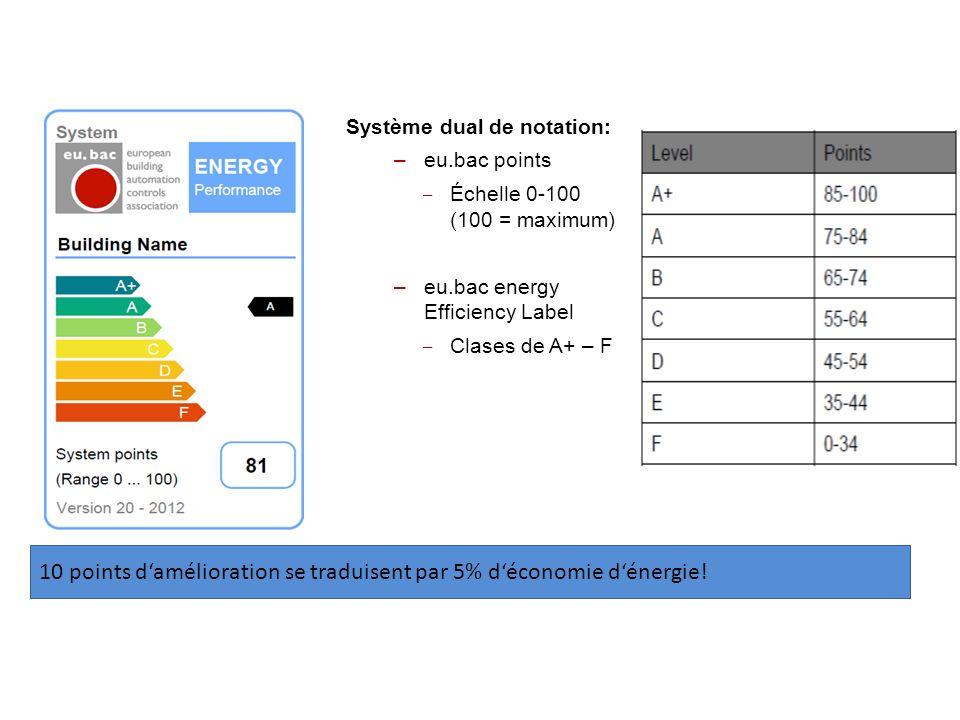10 points damélioration se traduisent par 5% déconomie dénergie! Promotion des labels defficacité énergétique de la Régulation et GTB. Méthodologie à