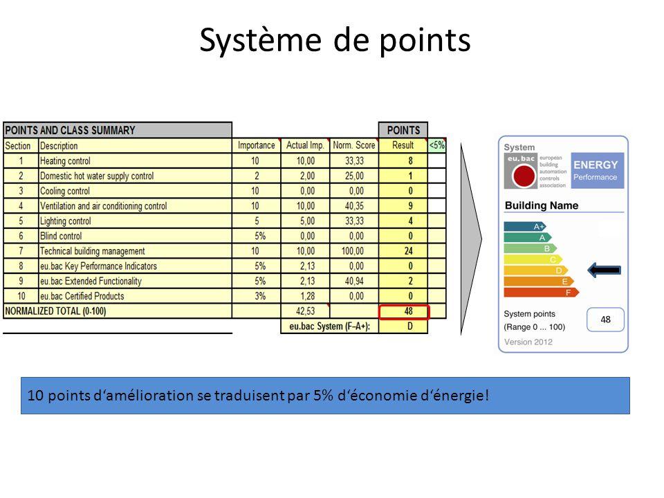 Système de points 10 points damélioration se traduisent par 5% déconomie dénergie! 48