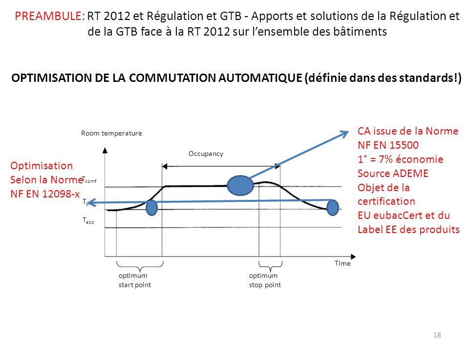PREAMBULE: RT 2012 et Régulation et GTB - Apports et solutions de la Régulation et de la GTB face à la RT 2012 sur lensemble des bâtiments Occupancy R