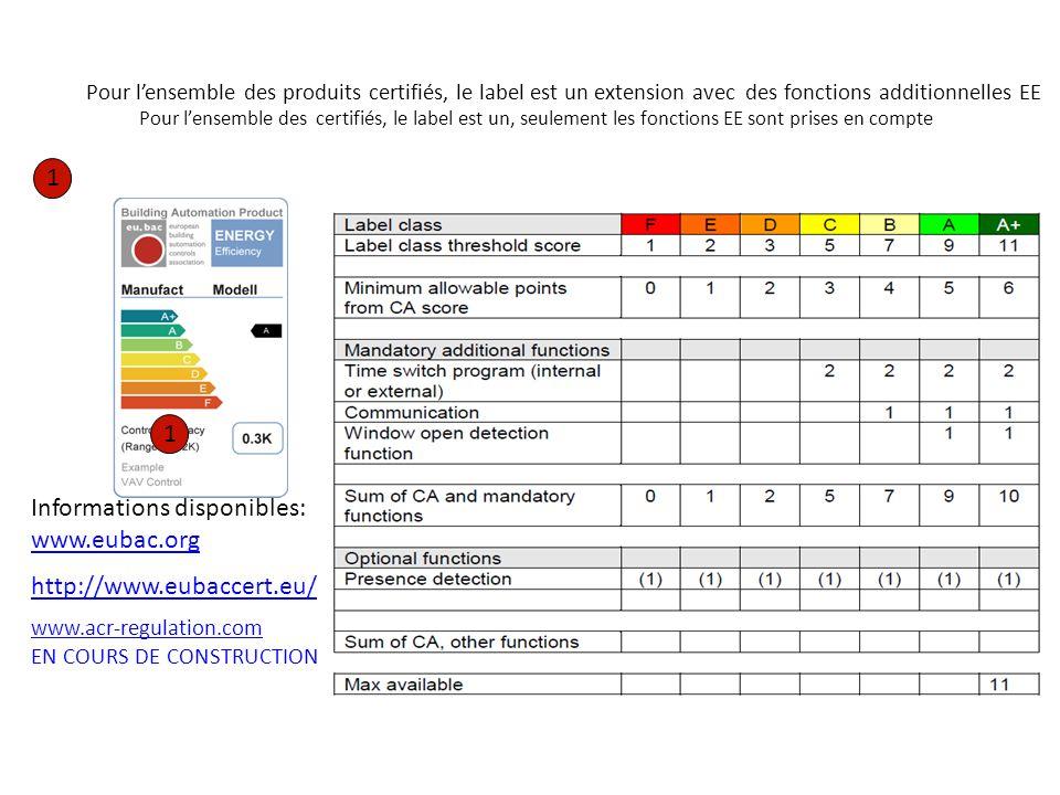 1 Pour lensemble des produits certifiés, le label est un extension avec des fonctions additionnelles EE Pour lensemble des certifiés, le label est un,