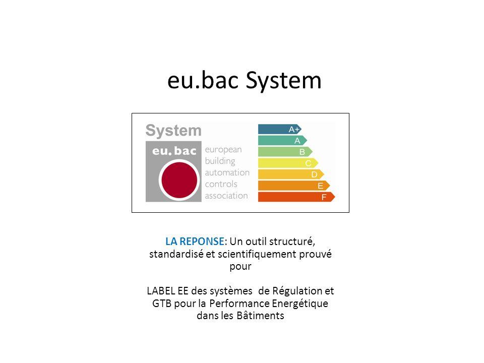 eu.bac System LA REPONSE: Un outil structuré, standardisé et scientifiquement prouvé pour LABEL EE des systèmes de Régulation et GTB pour la Performan
