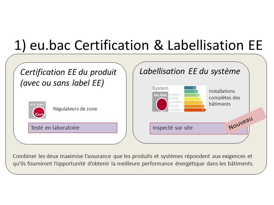 1) eu.bac Certification & Labellisation EE Certification EE du produit (avec ou sans label EE) Labellisation EE du système Combiner les deux maximise