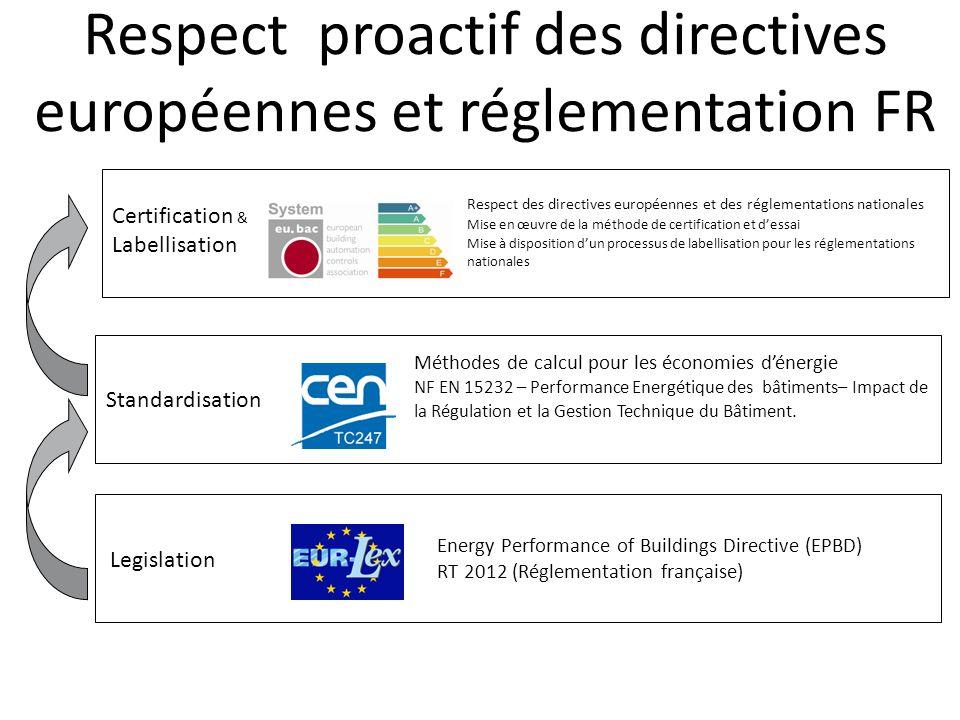 Respect proactif des directives européennes et réglementation FR Legislation Energy Performance of Buildings Directive (EPBD) RT 2012 (Réglementation