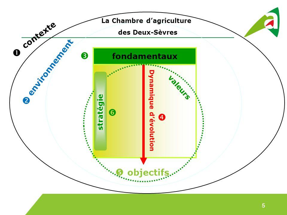 fondamentaux objectifs La Chambre dagriculture des Deux-Sèvres valeurs environnement contexte Dynamique dévolution stratégie 5
