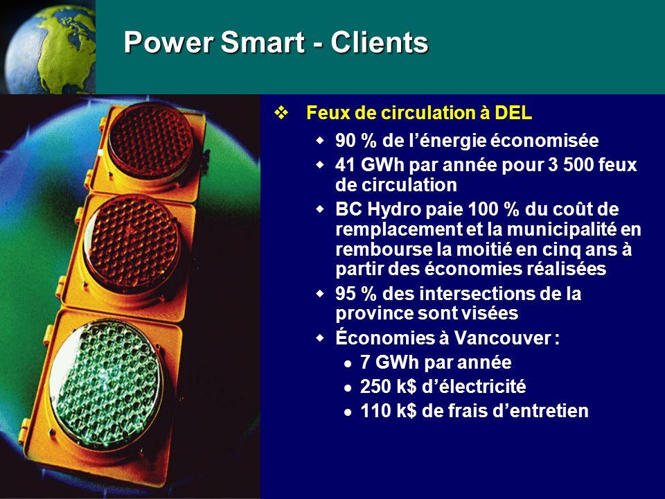 Power Smart - Clients vFeux de circulation à DEL 90 % de lénergie économisée 41 GWh par année pour 3 500 feux de circulation BC Hydro paie 100 % du coût de remplacement et la municipalité en rembourse la moitié en cinq ans à partir des économies réalisées 95 % des intersections de la province sont visées Économies à Vancouver : 7 GWh par année 250 k$ délectricité 110 k$ de frais dentretien