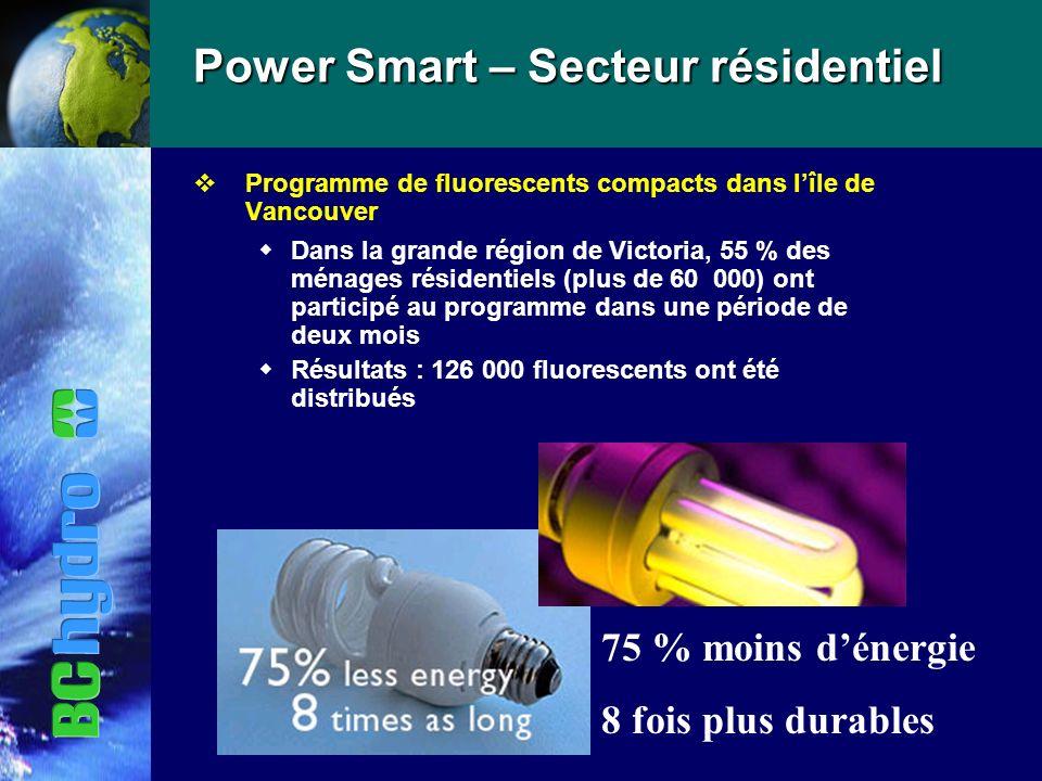 Power Smart – Secteur résidentiel vProgramme de fluorescents compacts dans lîle de Vancouver Dans la grande région de Victoria, 55 % des ménages résidentiels (plus de 60 000) ont participé au programme dans une période de deux mois Résultats : 126 000 fluorescents ont été distribués 75 % moins dénergie 8 fois plus durables