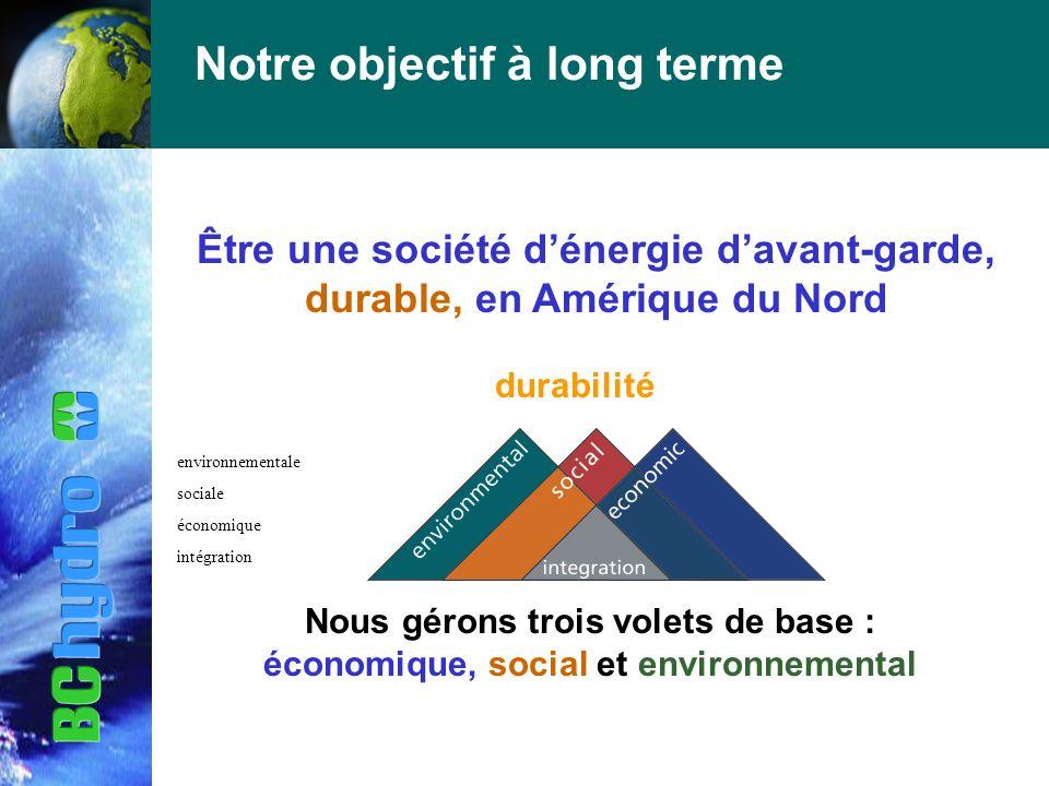Notre objectif à long terme Être une société dénergie davant-garde, durable, en Amérique du Nord durabilité Nous gérons trois volets de base : économique, social et environnemental environnementale sociale économique intégration