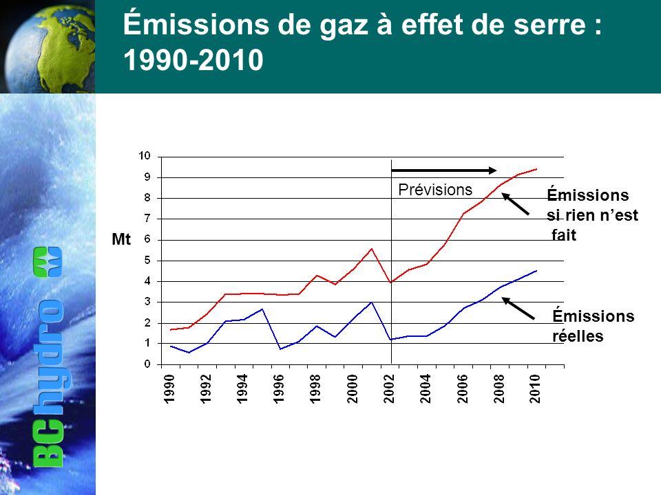 Émissions de gaz à effet de serre : 1990-2010 Émissions si rien nest fait Émissions réelles Prévisions Mt