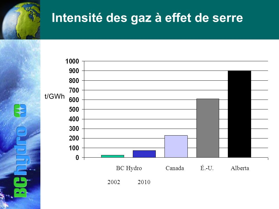 BC HydroCanadaÉ.-U.Alberta t/GWh Intensité des gaz à effet de serre 20022010
