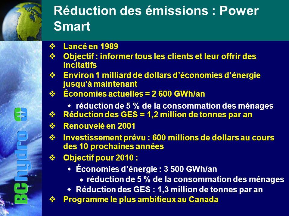 Réduction des émissions : Power Smart vLancé en 1989 vObjectif : informer tous les clients et leur offrir des incitatifs vEnviron 1 milliard de dollars déconomies dénergie jusquà maintenant vÉconomies actuelles = 2 600 GWh/an réduction de 5 % de la consommation des ménages vRéduction des GES = 1,2 million de tonnes par an vRenouvelé en 2001 vInvestissement prévu : 600 millions de dollars au cours des 10 prochaines années vObjectif pour 2010 : Économies dénergie : 3 500 GWh/an réduction de 5 % de la consommation des ménages Réduction des GES : 1,3 million de tonnes par an vProgramme le plus ambitieux au Canada
