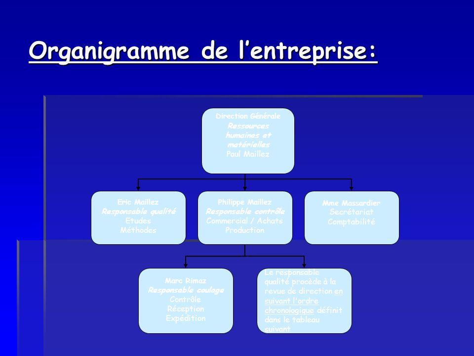 Organigramme de lentreprise: Direction Générale Ressources humaines et matérielles Paul Maillez Eric Maillez Responsable qualité Etudes Méthodes Phili