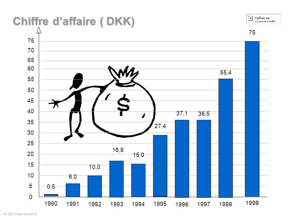 Chiffre daffaire ( DKK) 5 10 15 20 30 25 35 40 0 45 50 55 60 HI SEC International 5 1990 0,5 6,0 1991 10,0 1992 16,9 1993 15,0 1994 27,4 1995 37,1 199