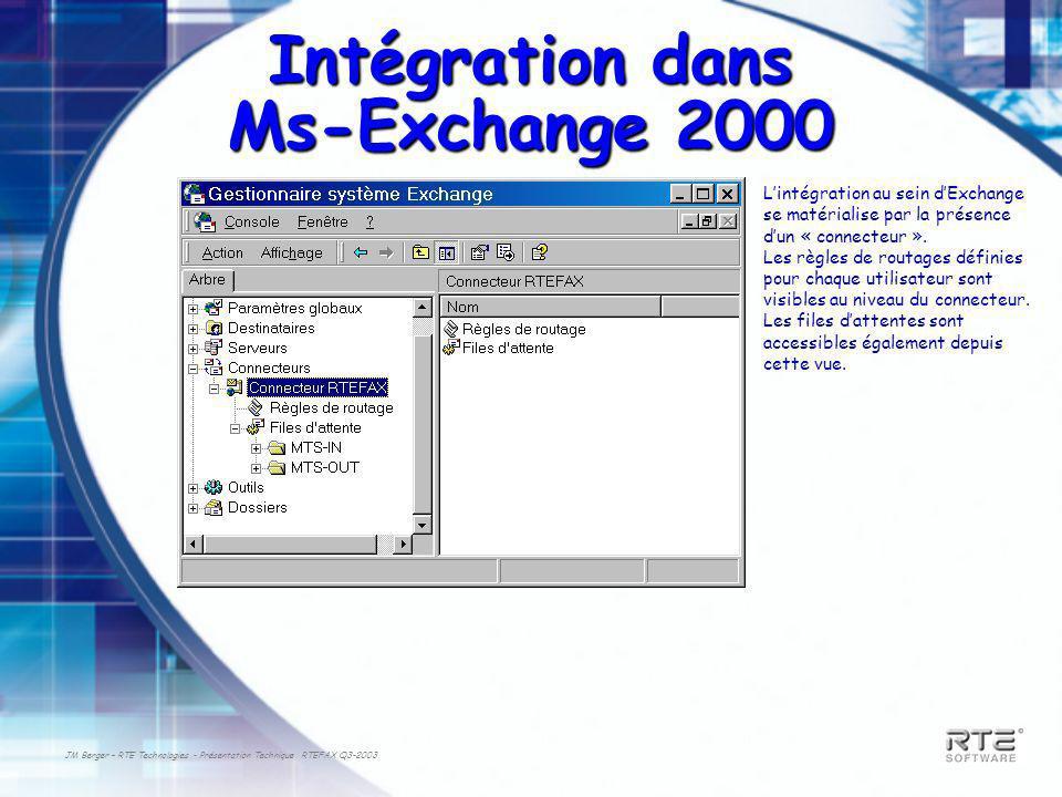 JM Berger – RTE Technologies - Présentation Technique RTEFAX Q3-2003 Intégration dans Ms-Exchange 2000 Lintégration au sein dExchange se matérialise par la présence dun « connecteur ».