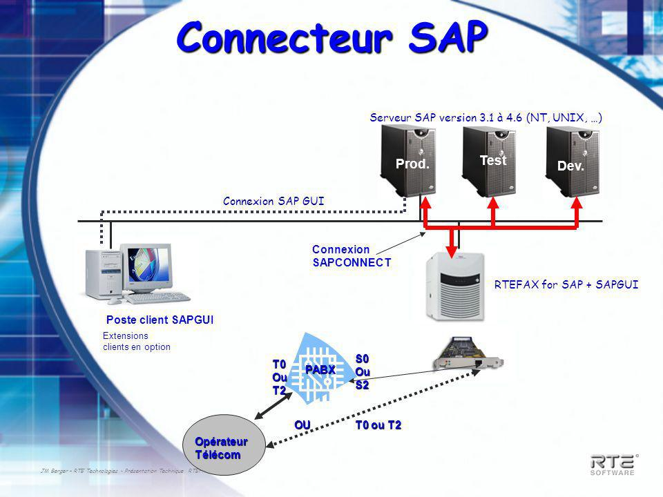 JM Berger – RTE Technologies - Présentation Technique RTEFAX Q3-2003 Connecteur SAP Poste client SAPGUI Serveur SAP version 3.1 à 4.6 (NT, UNIX, …) RT