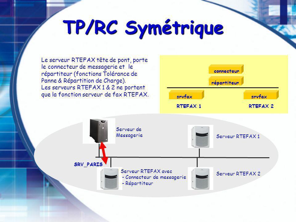 Serveur RTEFAX avec - Connecteur de messagerie - Répartiteur Serveur de Messagerie SRV_PARIS RTEFAX 1RTEFAX 2 connecteur répartiteur srvfax Serveur RTEFAX 1 Le serveur RTEFAX tête de pont, porte le connecteur de messagerie et le répartiteur (fonctions Tolérance de Panne & Répartition de Charge).