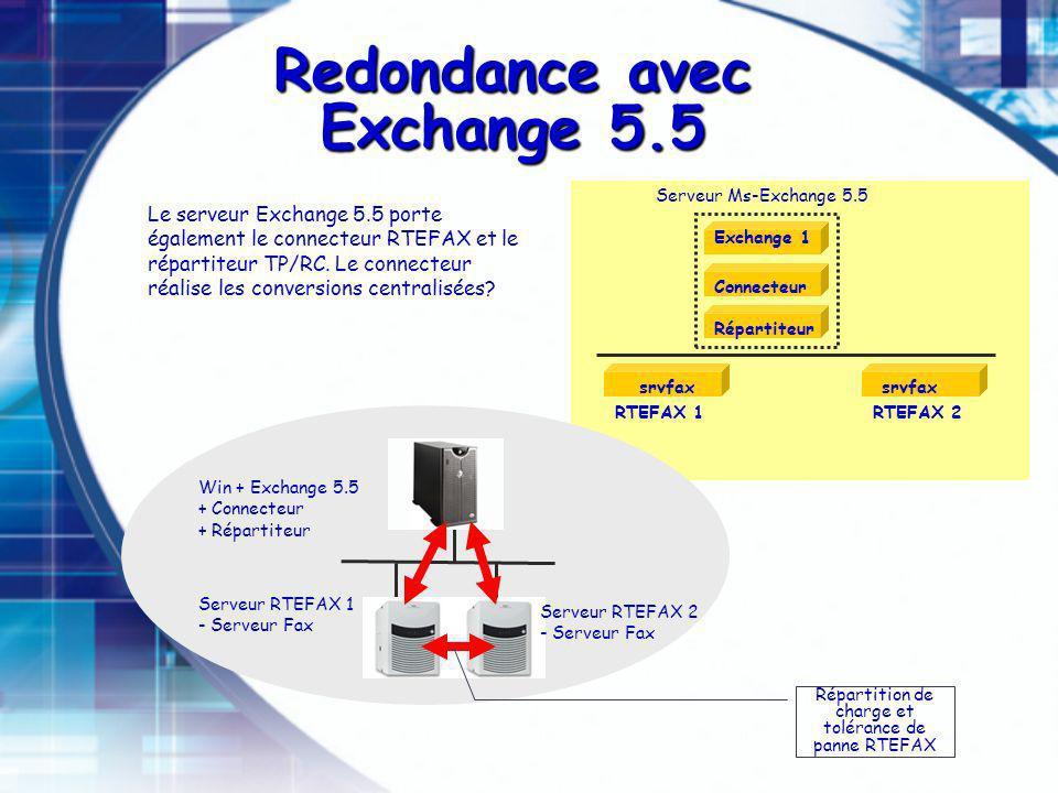 Win + Exchange 5.5 + Connecteur + Répartiteur RTEFAX 1 srvfax Serveur RTEFAX 1 - Serveur Fax Le serveur Exchange 5.5 porte également le connecteur RTEFAX et le répartiteur TP/RC.
