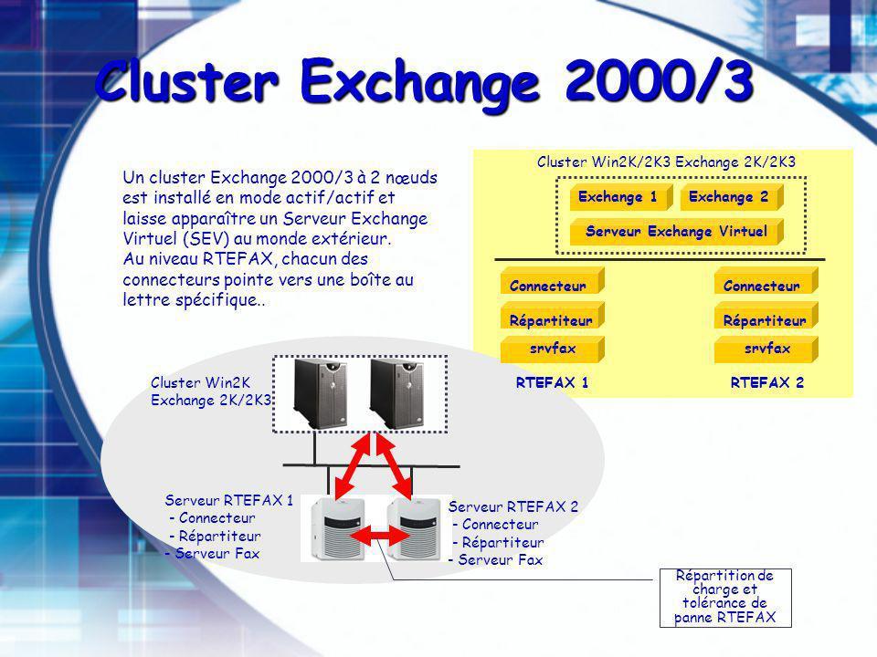 Cluster Win2K Exchange 2K/2K3 RTEFAX 1 srvfax Serveur RTEFAX 1 - Connecteur - Répartiteur - Serveur Fax Un cluster Exchange 2000/3 à 2 nœuds est installé en mode actif/actif et laisse apparaître un Serveur Exchange Virtuel (SEV) au monde extérieur.