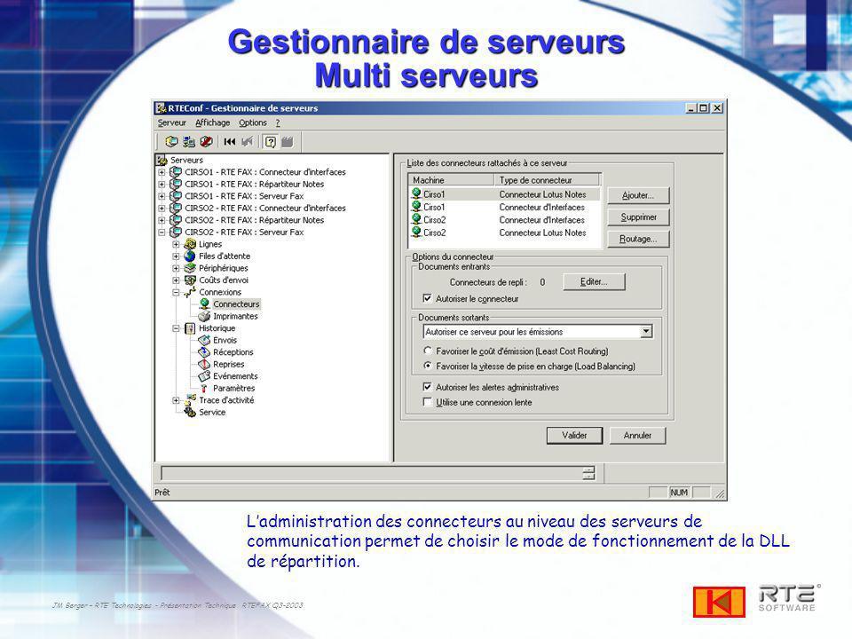 JM Berger – RTE Technologies - Présentation Technique RTEFAX Q3-2003 Gestionnaire de serveurs Multi serveurs Ladministration des connecteurs au niveau des serveurs de communication permet de choisir le mode de fonctionnement de la DLL de répartition.