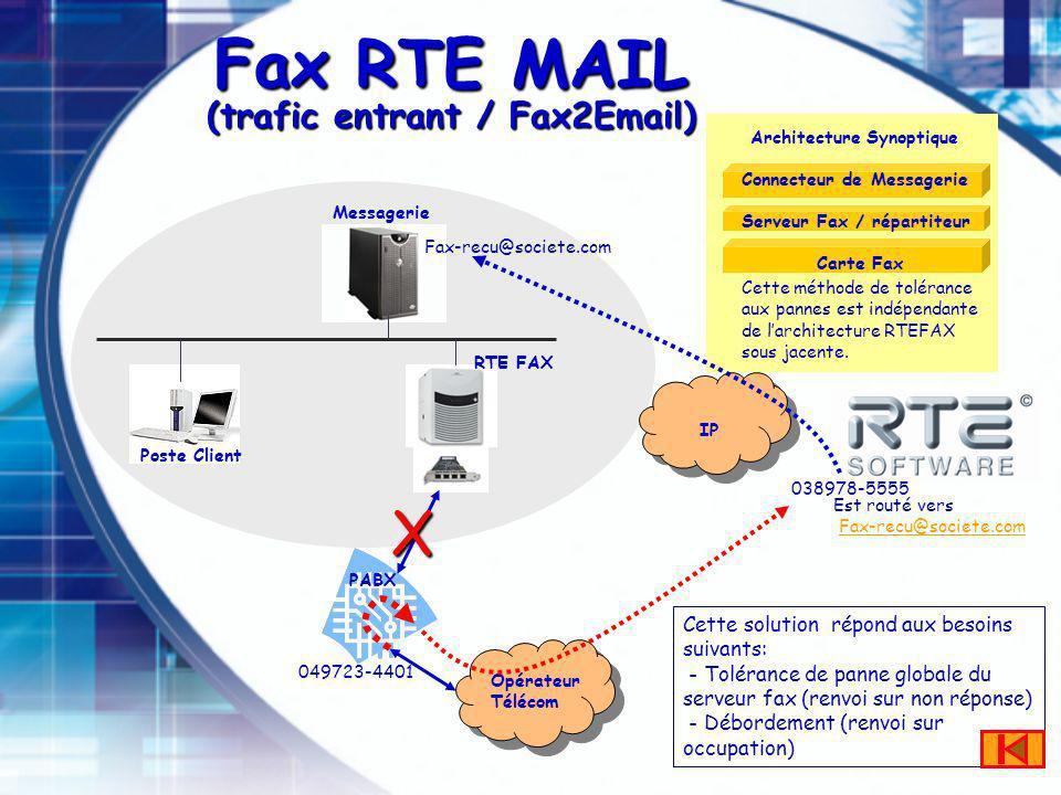 Messagerie Fax RTE MAIL (trafic entrant / Fax2Email) Poste Client RTE FAX IP PABX Opérateur Télécom Connecteur de Messagerie Carte Fax Serveur Fax / répartiteur Architecture Synoptique Cette solution répond aux besoins suivants: - Tolérance de panne globale du serveur fax (renvoi sur non réponse) - Débordement (renvoi sur occupation) X Fax-recu@societe.com 038978-5555 Est routé vers Fax-recu@societe.com Cette méthode de tolérance aux pannes est indépendante de larchitecture RTEFAX sous jacente.