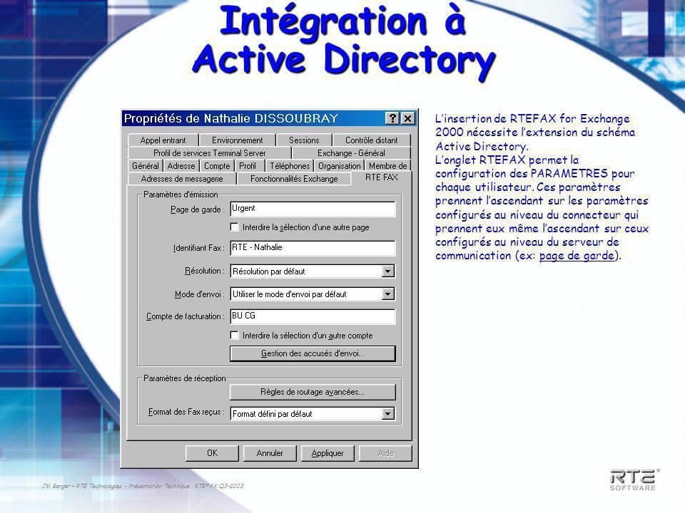 JM Berger – RTE Technologies - Présentation Technique RTEFAX Q3-2003 Intégration à Active Directory Linsertion de RTEFAX for Exchange 2000 nécessite lextension du schéma Active Directory.