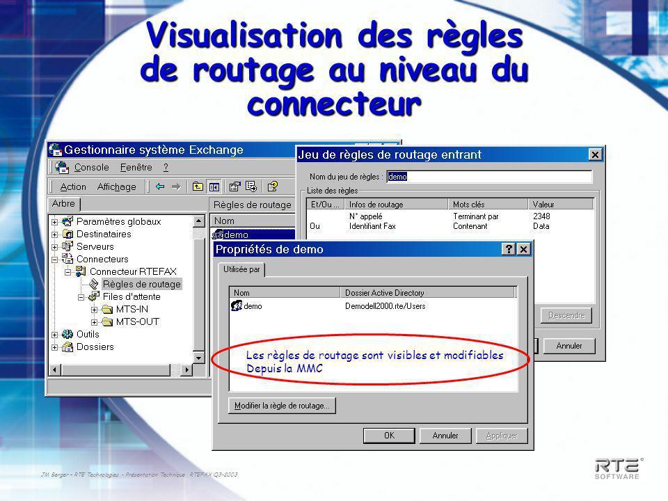 JM Berger – RTE Technologies - Présentation Technique RTEFAX Q3-2003 Visualisation des règles de routage au niveau du connecteur Les règles de routage sont visibles et modifiables Depuis la MMC