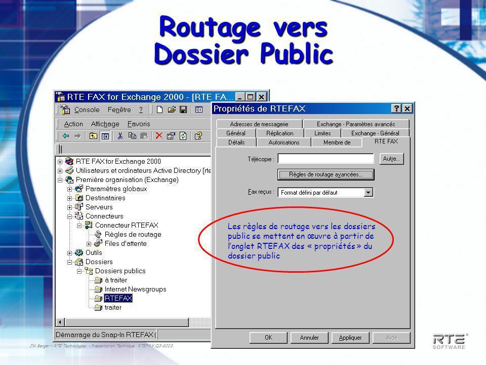 JM Berger – RTE Technologies - Présentation Technique RTEFAX Q3-2003 Routage vers Dossier Public Les règles de routage vers les dossiers public se mettent en œuvre à partir de longlet RTEFAX des « propriétés » du dossier public