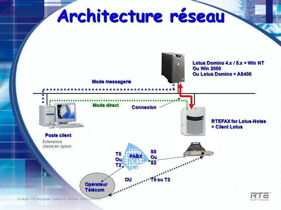 JM Berger – RTE Technologies - Présentation Technique RTEFAX Q3-2003 Architecture réseau Poste client Lotus Domino 4.x / 5.x + Win NT Ou Win 2000 Ou L