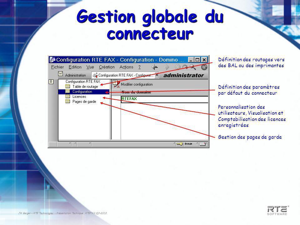 JM Berger – RTE Technologies - Présentation Technique RTEFAX Q3-2003 Gestion globale du connecteur Définition des routages vers des BAL ou des imprima