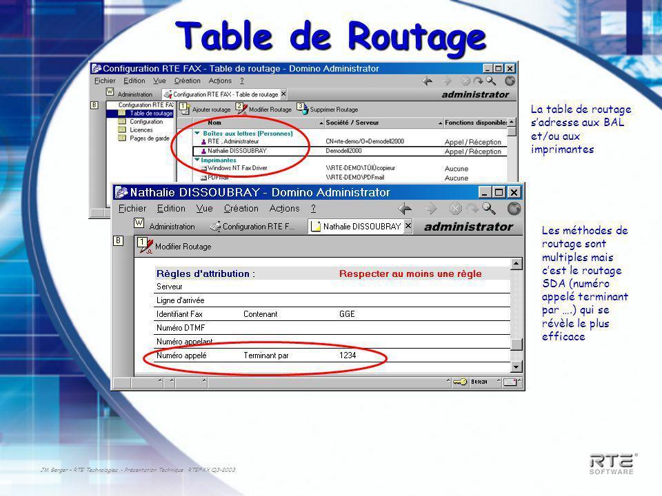 JM Berger – RTE Technologies - Présentation Technique RTEFAX Q3-2003 Table de Routage La table de routage sadresse aux BAL et/ou aux imprimantes Les méthodes de routage sont multiples mais cest le routage SDA (numéro appelé terminant par ….) qui se révèle le plus efficace
