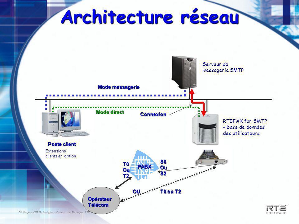 JM Berger – RTE Technologies - Présentation Technique RTEFAX Q3-2003 Architecture réseau Poste client Serveur de messagerie SMTP RTEFAX for SMTP + base de données des utilisateurs Connexion Mode direct Mode messagerie Extensions clients en option OpérateurTélécom PABX OU S0OuS2 T0OuT2 T0 ou T2