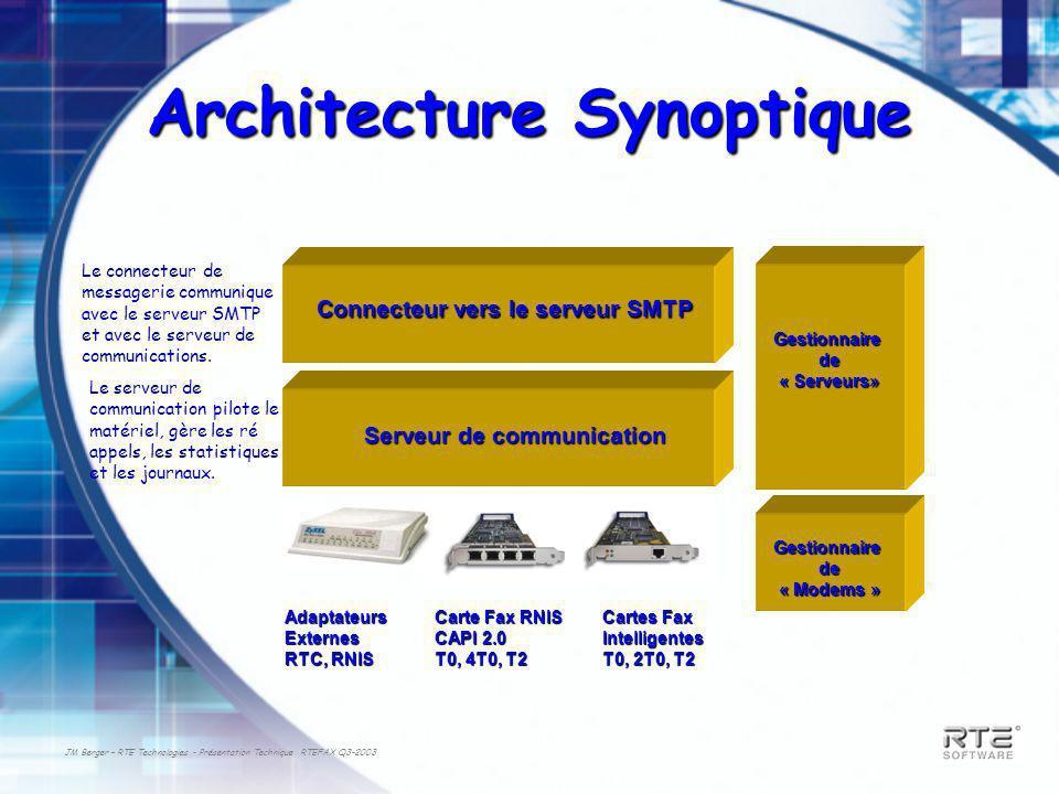 JM Berger – RTE Technologies - Présentation Technique RTEFAX Q3-2003 Architecture Synoptique Connecteur vers le serveur SMTP Serveur de communication Carte Fax RNIS CAPI 2.0 T0, 4T0, T2 AdaptateursExternes RTC, RNIS Cartes Fax Intelligentes T0, 2T0, T2 Gestionnaire de de« Modems » Le connecteur de messagerie communique avec le serveur SMTP et avec le serveur de communications.